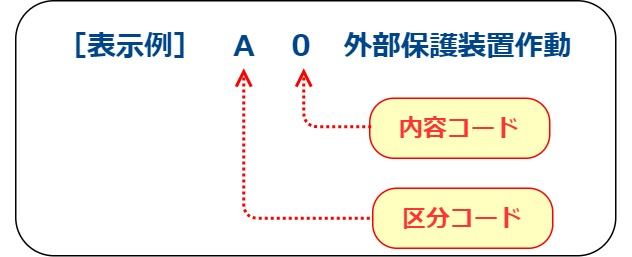 ダイキン エアコン エラー コード u0